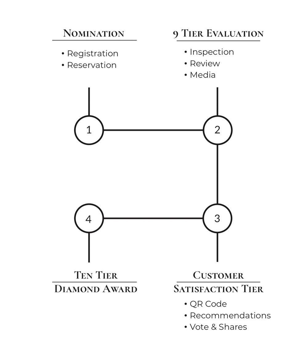 Ten Tier Process chart